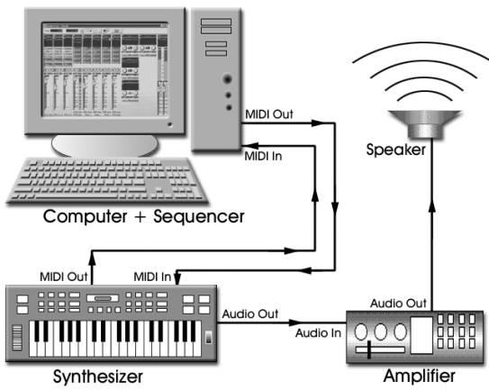 Afbeeldingsresultaat voor Musical Instrument Digital Interface